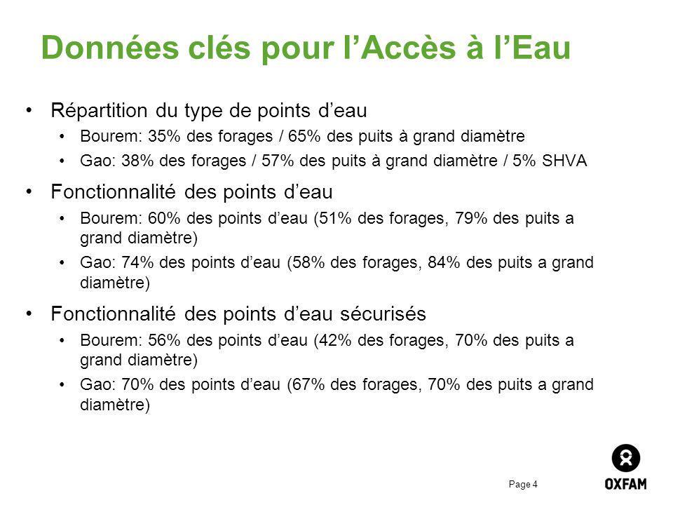 Page 4 Données clés pour lAccès à lEau Répartition du type de points deau Bourem: 35% des forages / 65% des puits à grand diamètre Gao: 38% des forages / 57% des puits à grand diamètre / 5% SHVA Fonctionnalité des points deau Bourem: 60% des points deau (51% des forages, 79% des puits a grand diamètre) Gao: 74% des points deau (58% des forages, 84% des puits a grand diamètre) Fonctionnalité des points deau sécurisés Bourem: 56% des points deau (42% des forages, 70% des puits a grand diamètre) Gao: 70% des points deau (67% des forages, 70% des puits a grand diamètre)
