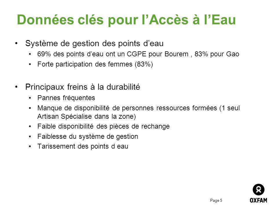 Page 5 Données clés pour lAccès à lEau Système de gestion des points deau 69% des points deau ont un CGPE pour Bourem, 83% pour Gao Forte participatio
