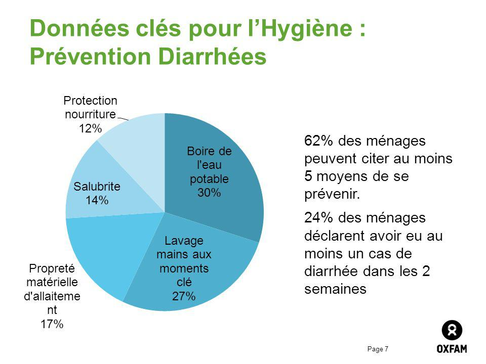 Page 7 Données clés pour lHygiène : Prévention Diarrhées 62% des ménages peuvent citer au moins 5 moyens de se prévenir. 24% des ménages déclarent avo