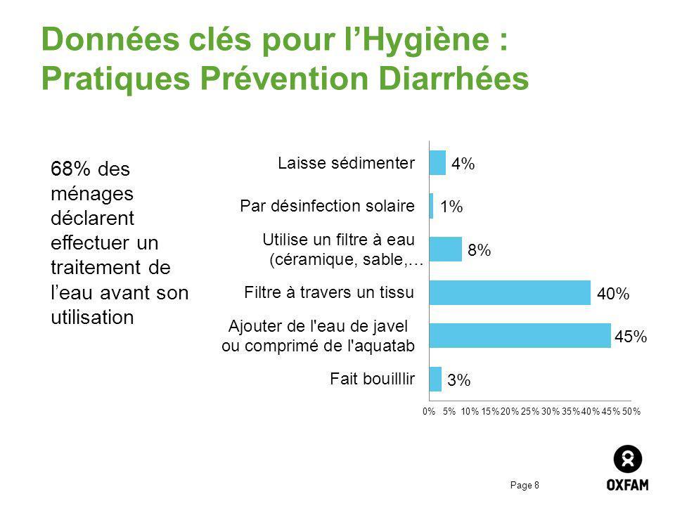 Page 9 Données clés pour lHygiène: Pratiques Prévention Paludisme 43% des ménages déclarent que dormir sous une moustiquaire est un moyen de se prévenir du paludisme