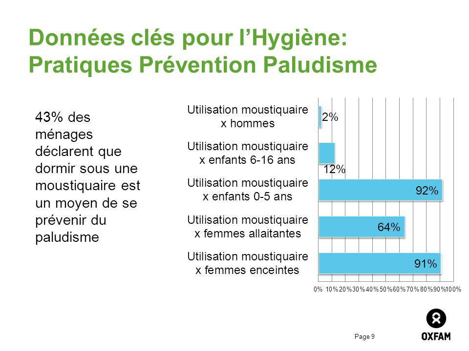 Page 9 Données clés pour lHygiène: Pratiques Prévention Paludisme 43% des ménages déclarent que dormir sous une moustiquaire est un moyen de se préven