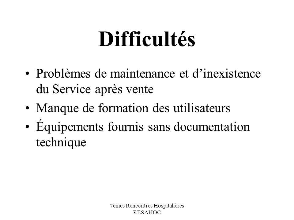 7èmes Rencontres Hospitalières RESAHOC Difficultés Problèmes de maintenance et dinexistence du Service après vente Manque de formation des utilisateur