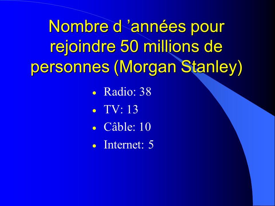 Nombre d années pour rejoindre 50 millions de personnes (Morgan Stanley) Radio: 38 TV: 13 Câble: 10 Internet: 5