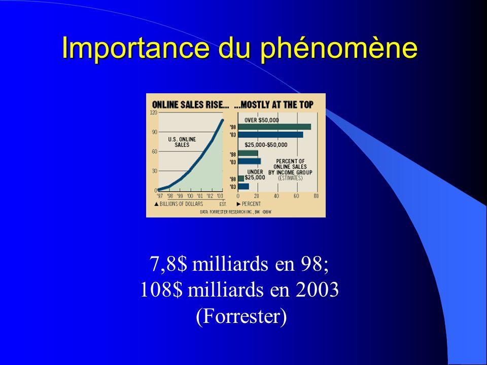 7,8$ milliards en 98; 108$ milliards en 2003 (Forrester)