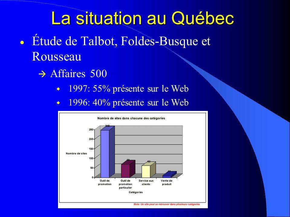 La situation au Québec Étude de Talbot, Foldes-Busque et Rousseau Affaires 500 1997: 55% présente sur le Web 1996: 40% présente sur le Web
