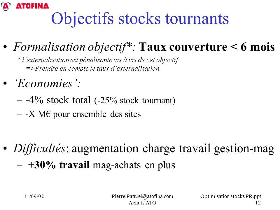 Optimisation stocks PR.ppt 12 11/09/02Pierre.Paturel@atofina.com Achats ATO Objectifs stocks tournants Formalisation objectif*: Taux couverture < 6 mois * lexternalisation est pénalisante vis à vis de cet objectif =>Prendre en compte le taux dexternalisation Economies: –-4% stock total (-25% stock tournant) –-X M pour ensemble des sites Difficultés: augmentation charge travail gestion-mag – +30% travail mag-achats en plus