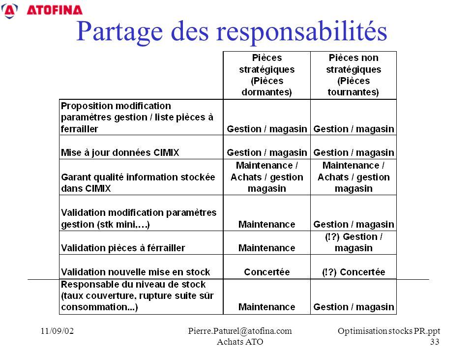 Optimisation stocks PR.ppt 33 11/09/02Pierre.Paturel@atofina.com Achats ATO Partage des responsabilités