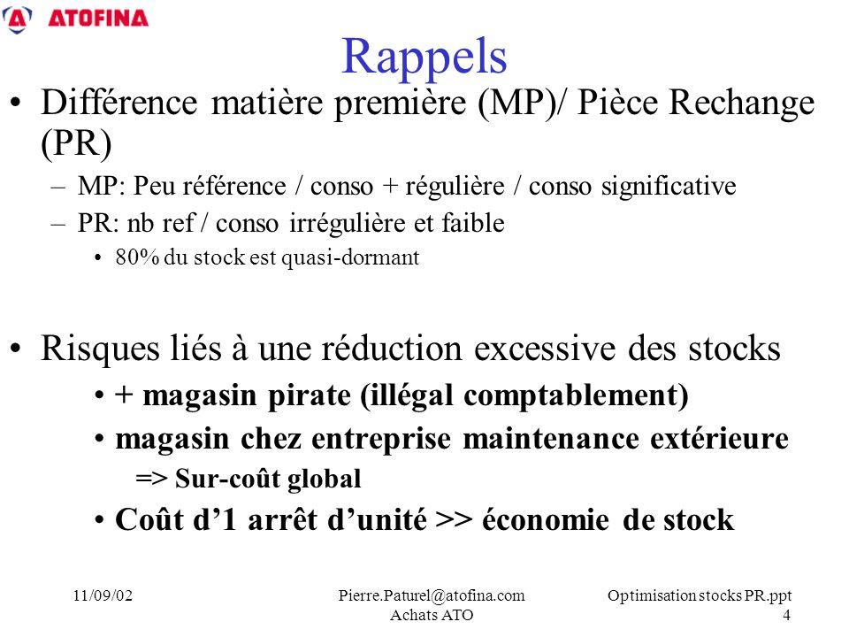 Optimisation stocks PR.ppt 4 11/09/02Pierre.Paturel@atofina.com Achats ATO Rappels Différence matière première (MP)/ Pièce Rechange (PR) –MP: Peu référence / conso + régulière / conso significative –PR: nb ref / conso irrégulière et faible 80% du stock est quasi-dormant Risques liés à une réduction excessive des stocks + magasin pirate (illégal comptablement) magasin chez entreprise maintenance extérieure => Sur-coût global Coût d1 arrêt dunité >> économie de stock