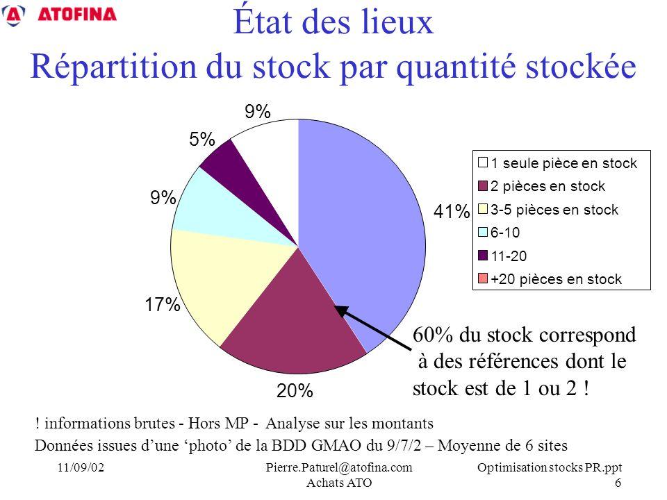 Optimisation stocks PR.ppt 6 11/09/02Pierre.Paturel@atofina.com Achats ATO État des lieux Répartition du stock par quantité stockée 41% 20% 17% 9% 5% 9% 1 seule pièce en stock 2 pièces en stock 3-5 pièces en stock 6-10 11-20 +20 pièces en stock .