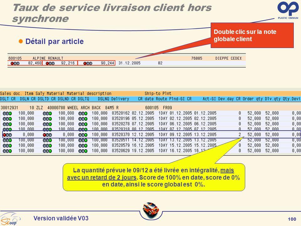 100 Version validée V03 Détail par article Double clic sur la note globale client La quantité prévue le 09/12 a été livrée en intégralité, mais avec u