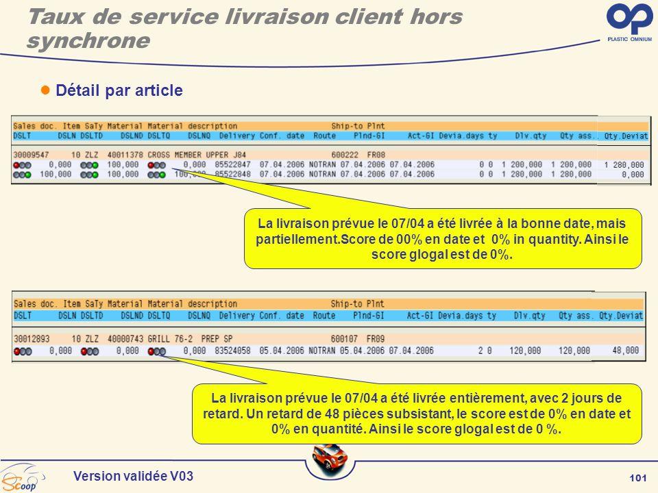 101 Version validée V03 Détail par article La livraison prévue le 07/04 a été livrée à la bonne date, mais partiellement.Score de 00% en date et 0% in