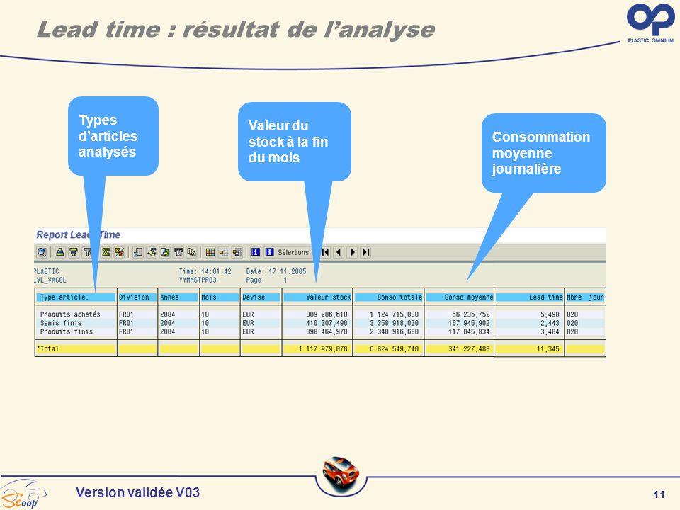 11 Version validée V03 Lead time : résultat de lanalyse Types darticles analysés Valeur du stock à la fin du mois Consommation moyenne journalière
