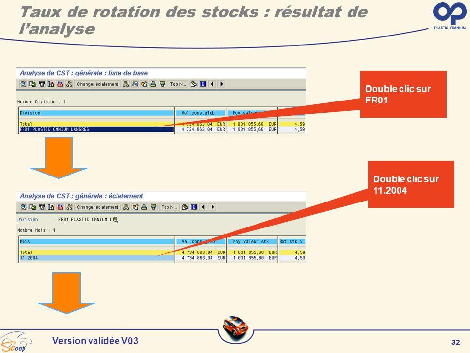 32 Version validée V03 Double clic sur FR01 Double clic sur 11.2004 Taux de rotation des stocks : résultat de lanalyse