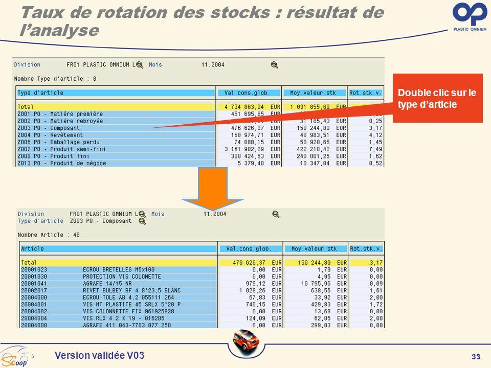 33 Version validée V03 Double clic sur le type darticle Taux de rotation des stocks : résultat de lanalyse