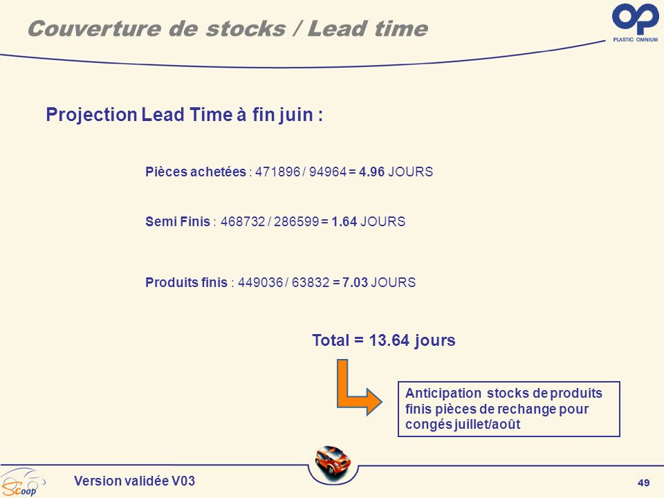 49 Version validée V03 Couverture de stocks / Lead time Pièces achetées : 471896 / 94964 = 4.96 JOURS Semi Finis : 468732 / 286599 = 1.64 JOURS Produi