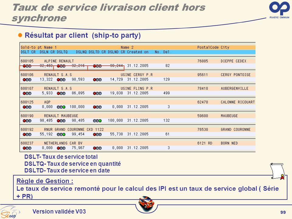 99 Version validée V03 DSLT- Taux de service total DSLTQ- Taux de service en quantité DSLTD- Taux de service en date Résultat par client (ship-to part