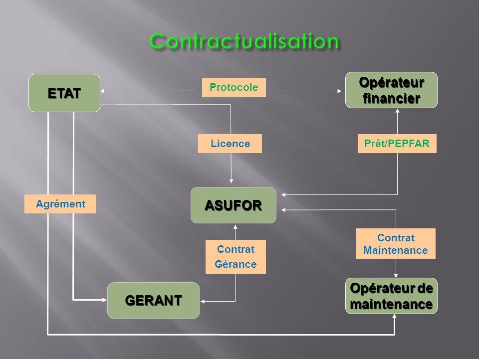 ETAT ASUFOR GERANT Opérateur de maintenance Opérateurfinancier Agrément Licence Prêt/PEPFAR Contrat Maintenance Contrat Gérance Protocole