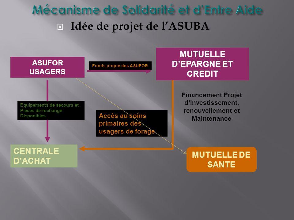 Idée de projet de lASUBA ASUFOR USAGERS MUTUELLE DEPARGNE ET CREDIT CENTRALE DACHAT MUTUELLE DE SANTE Financement Projet dinvestissement, renouvelleme