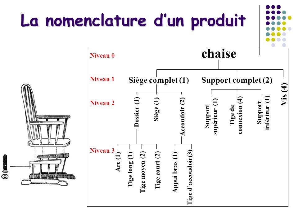 La nomenclature dun produit chaise Vis (4) Support complet (2)Siège complet (1) Siège (1) Dossier (1) Support supérieur (1) Support inférieur (1) Tige de connexion (4) Accoudoir (2) Arc (1) Tige long (1) Tige moyen (2) Tige court (2) Appui bras (1) Tige daccoudoir(3) Niveau 0 Niveau 1 Niveau 2 Niveau 3