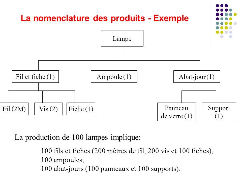 La nomenclature des produits - Exemple Lampe Fil et fiche (1)Ampoule (1)Abat-jour (1) Fil (2M)Vis (2)Fiche (1) Support (1) Panneau de verre (1) La production de 100 lampes implique: 100 fils et fiches (200 mètres de fil, 200 vis et 100 fiches), 100 ampoules, 100 abat-jours (100 panneaux et 100 supports).