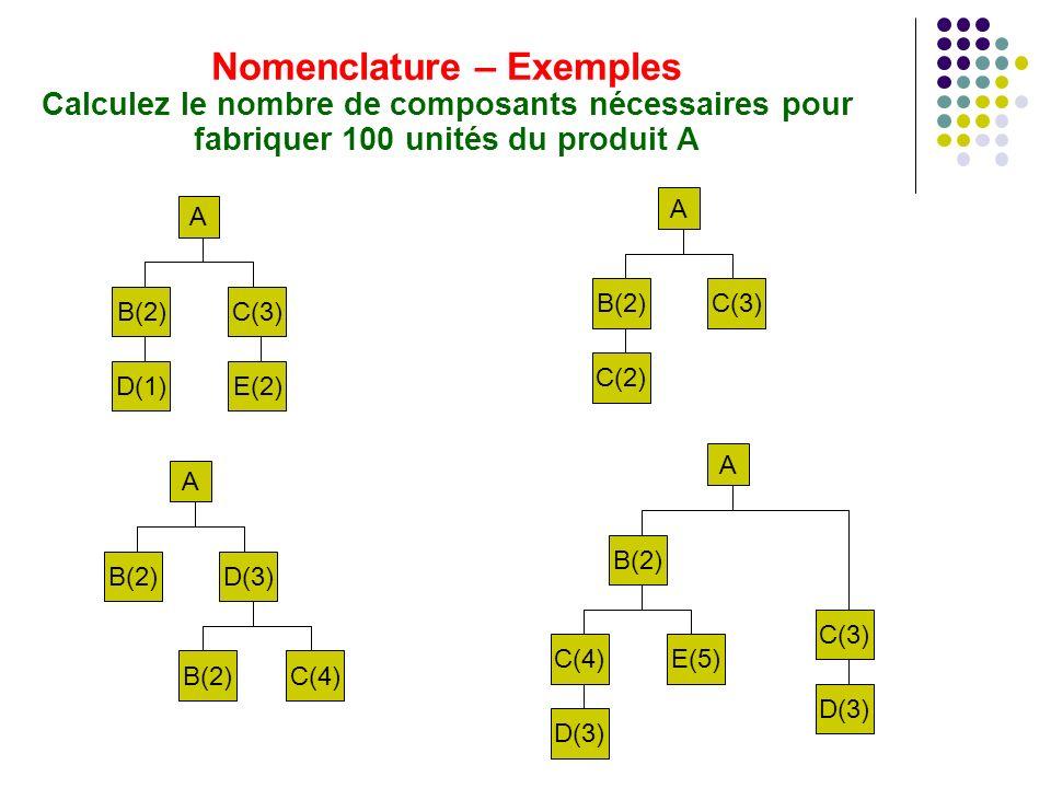 Nomenclature – Exemples Calculez le nombre de composants nécessaires pour fabriquer 100 unités du produit A A B(2)C(3) D(1)E(2) A B(2)C(3) C(2) A B(2)D(3) B(2)C(4) A B(2) D(3) C(3) C(4)E(5) D(3)