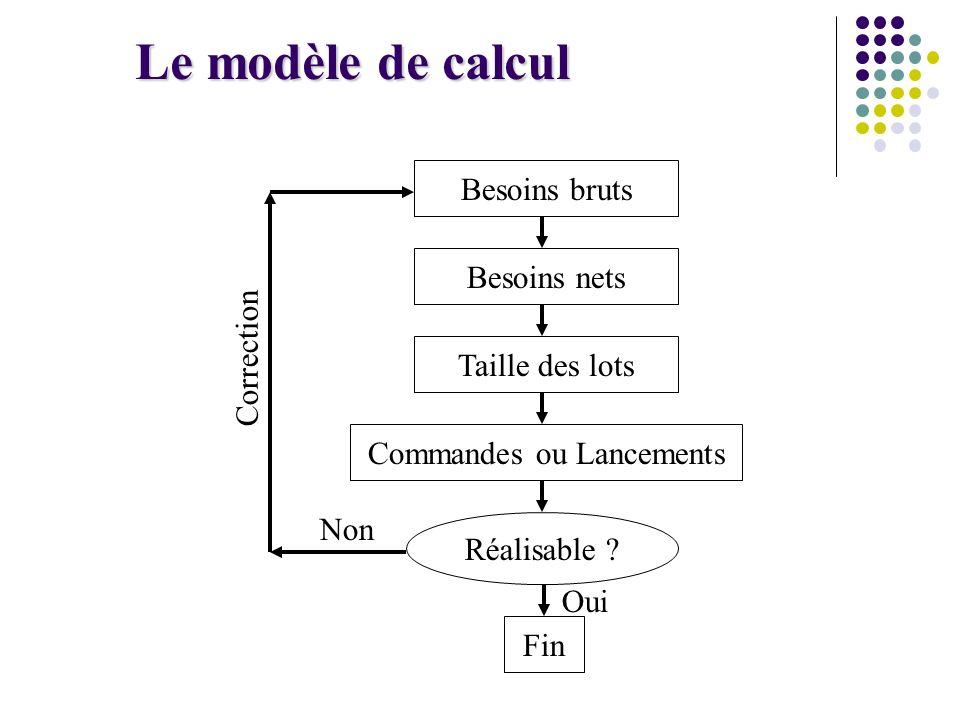 Le modèle de calcul Besoins bruts Besoins netsTaille des lots Fin Oui Non Correction Commandes ou Lancements Réalisable ?
