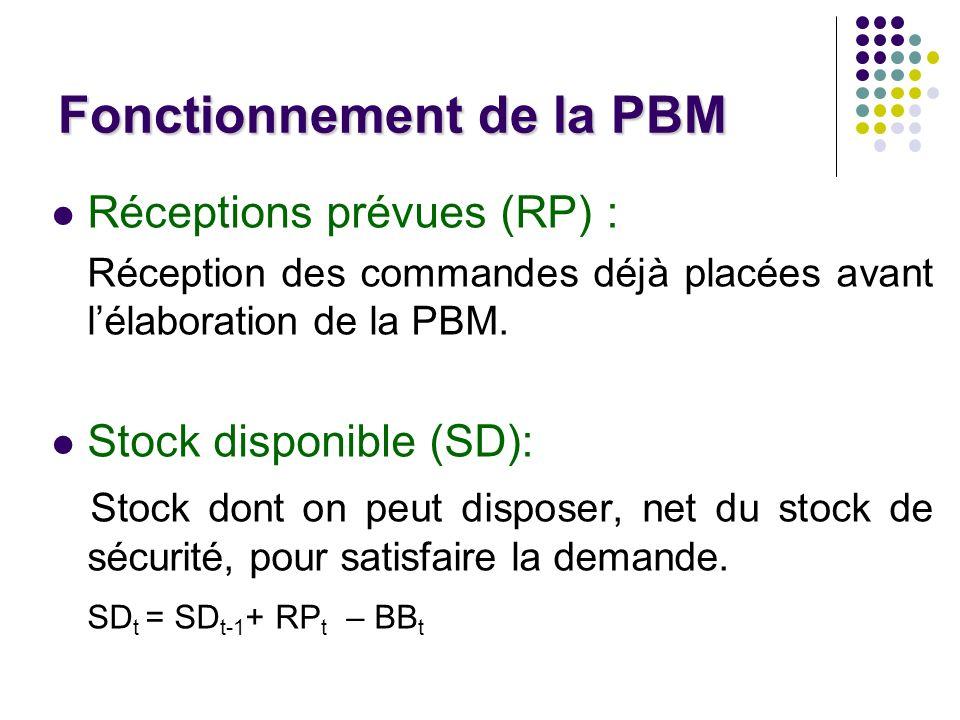 Fonctionnement de la PBM Réceptions prévues (RP) : Réception des commandes déjà placées avant lélaboration de la PBM.