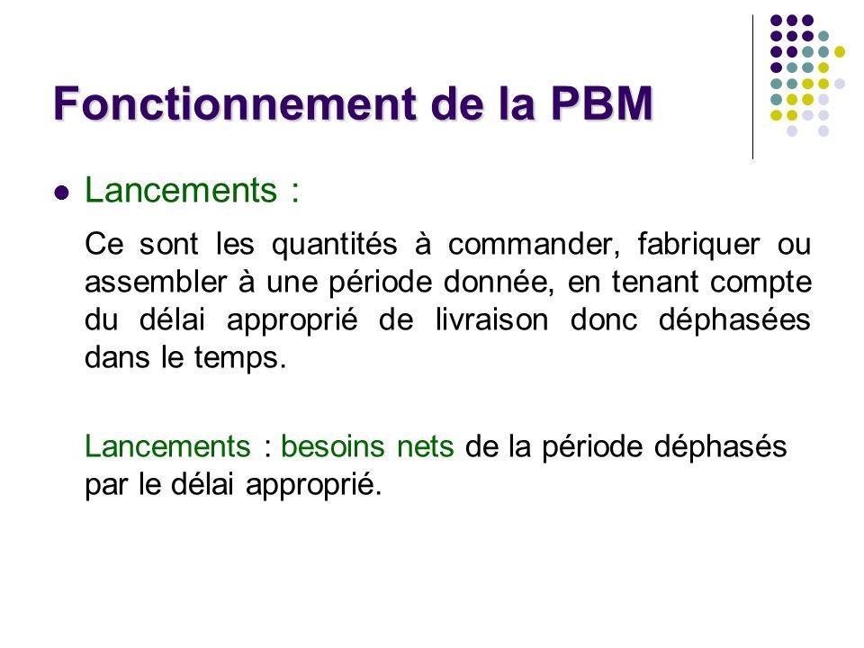 Fonctionnement de la PBM Lancements : Ce sont les quantités à commander, fabriquer ou assembler à une période donnée, en tenant compte du délai approprié de livraison donc déphasées dans le temps.