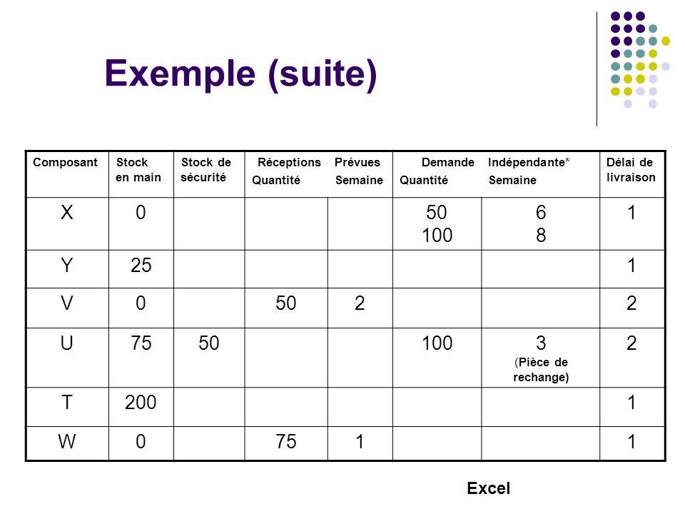 Exemple (suite) ComposantStock en main Stock de sécurité Réceptions Quantité Prévues Semaine Demande Quantité Indépendante* Semaine Délai de livraison X050 100 6868 1 Y251 V05022 U75501003 (Pièce de rechange) 2 T2001 W07511 Excel