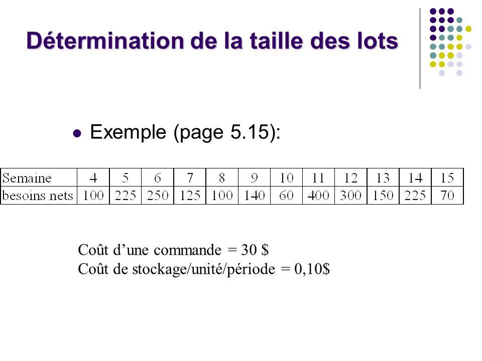 Détermination de la taille des lots Exemple (page 5.15): Coût dune commande = 30 $ Coût de stockage/unité/période = 0,10$