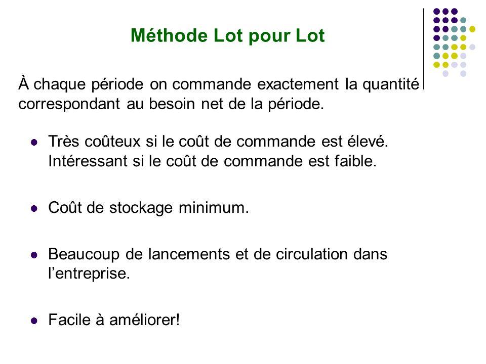 Méthode Lot pour Lot À chaque période on commande exactement la quantité correspondant au besoin net de la période.