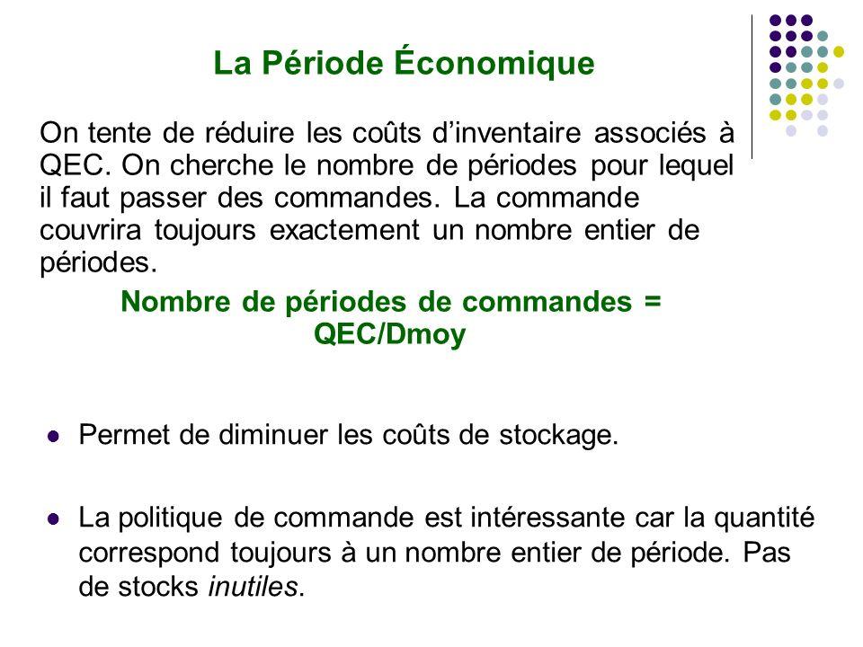 La Période Économique On tente de réduire les coûts dinventaire associés à QEC.