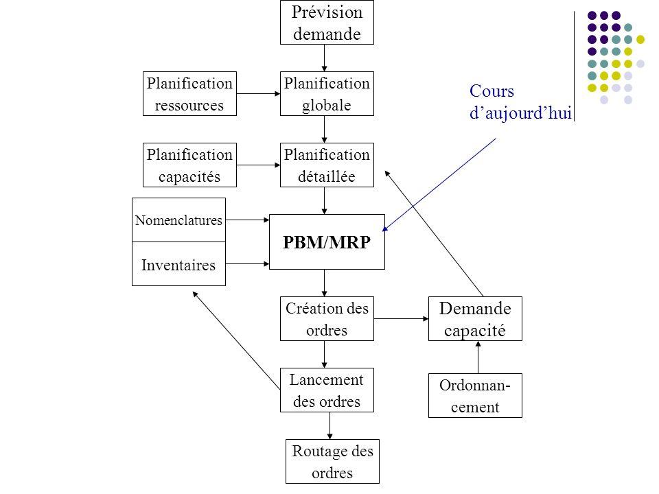 Fonctionnement de la PBM Besoins bruts (BB): Pour un produit fini = demande totale par période dans lhorizon de planification PBM.