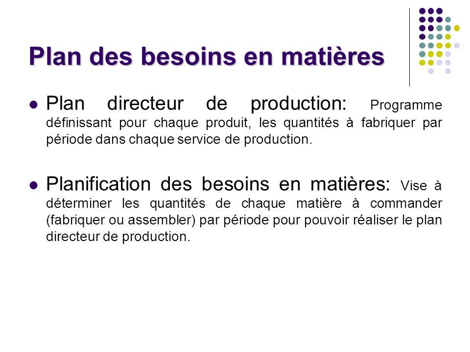 Plan des besoins en matières Plan directeur de production: Programme définissant pour chaque produit, les quantités à fabriquer par période dans chaque service de production.