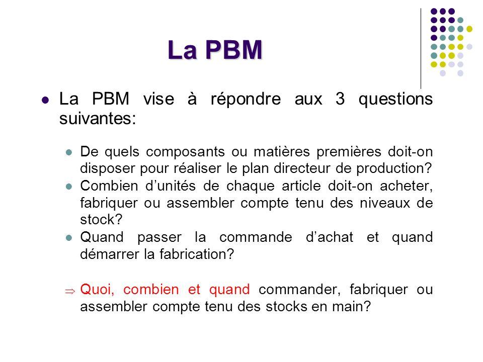 La PBM La PBM vise à répondre aux 3 questions suivantes: De quels composants ou matières premières doit-on disposer pour réaliser le plan directeur de production.
