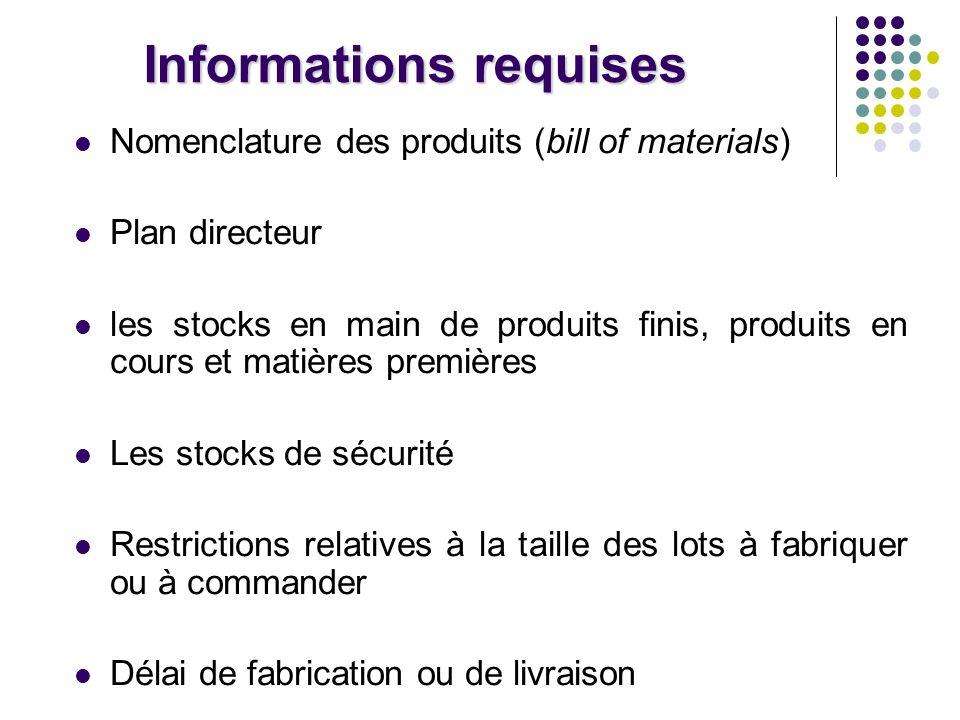 Nomenclature (bill of material) Liste hiérarchisée des matières premières, composants et sous-ensembles nécessaires à la fabrication dun produit avec lindication des quantités de chacun de ces éléments.