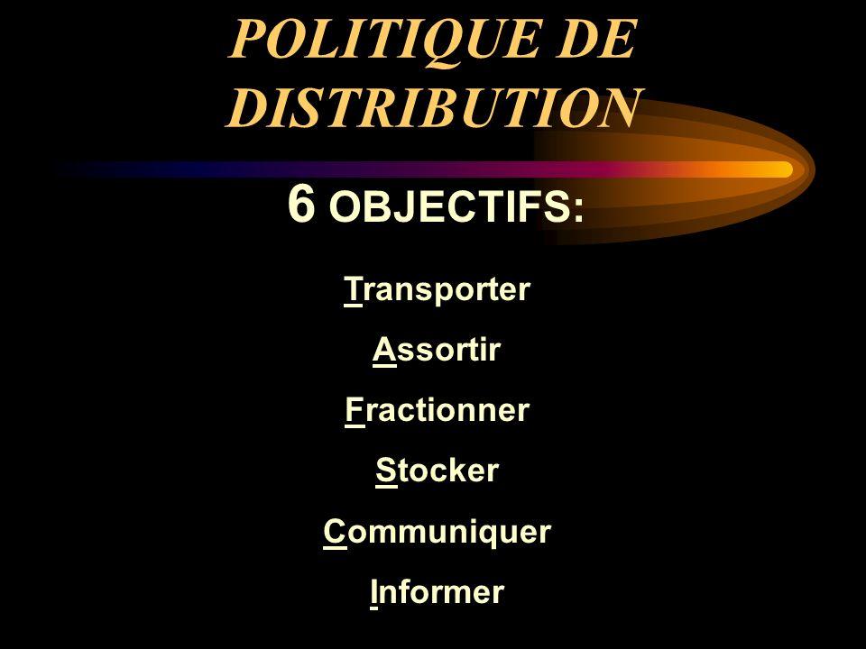 POLITIQUE DE DISTRIBUTION 6 OBJECTIFS: Transporter Assortir Fractionner Stocker Communiquer Informer