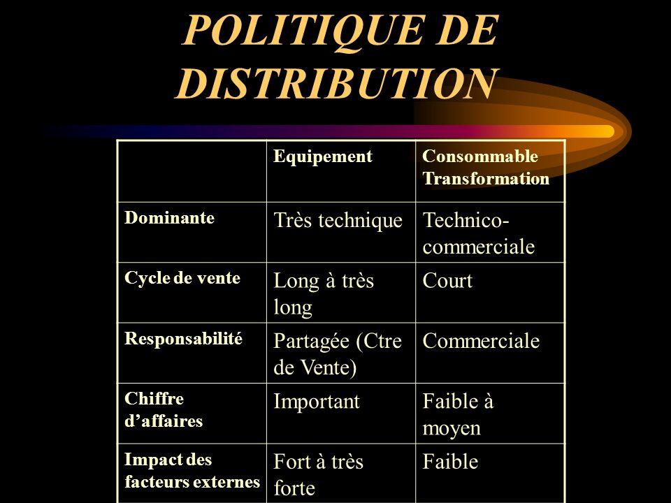 POLITIQUE DE DISTRIBUTION DISTRIBUTION INDIRECTE Distributeur Agent