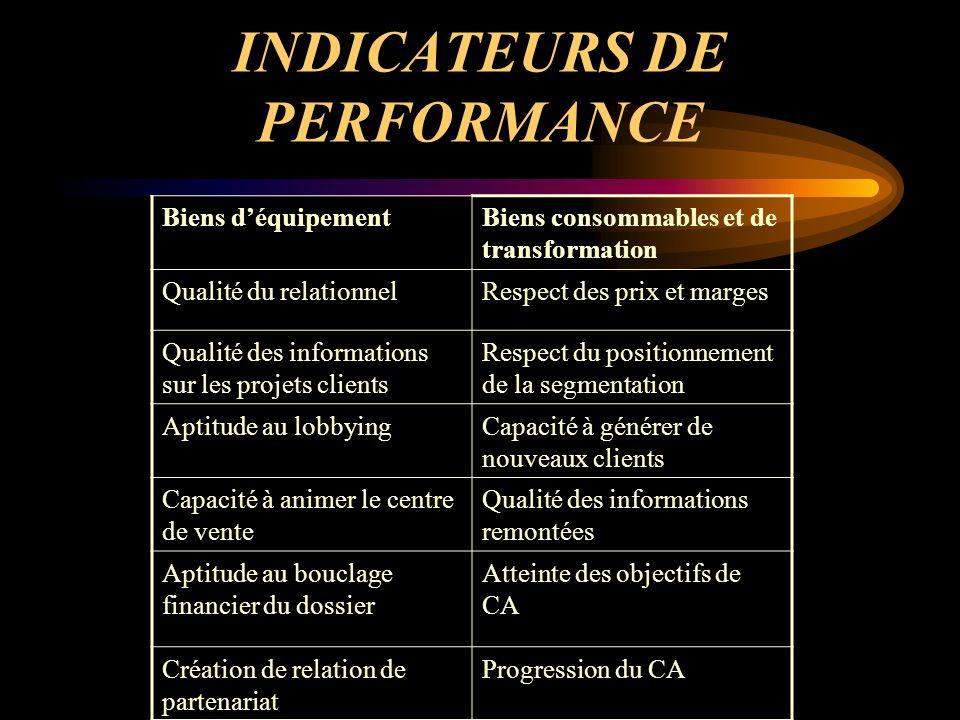 POLITIQUE DE DISTRIBUTION L ACCES AU MARCHE: DISTRIBUTION DIRECTE DISTRIBUTION INDIRECTE