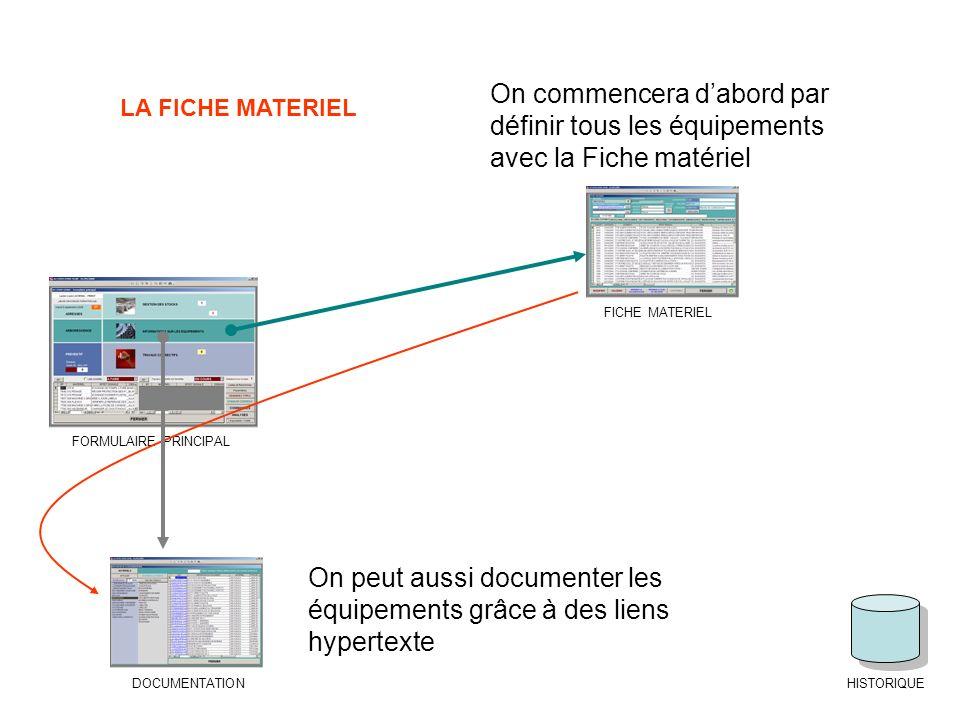 FORMULAIRE PRINCIPAL FICHE MATERIEL DOCUMENTATIONHISTORIQUE On commencera dabord par définir tous les équipements avec la Fiche matériel On peut aussi documenter les équipements grâce à des liens hypertexte LA FICHE MATERIEL