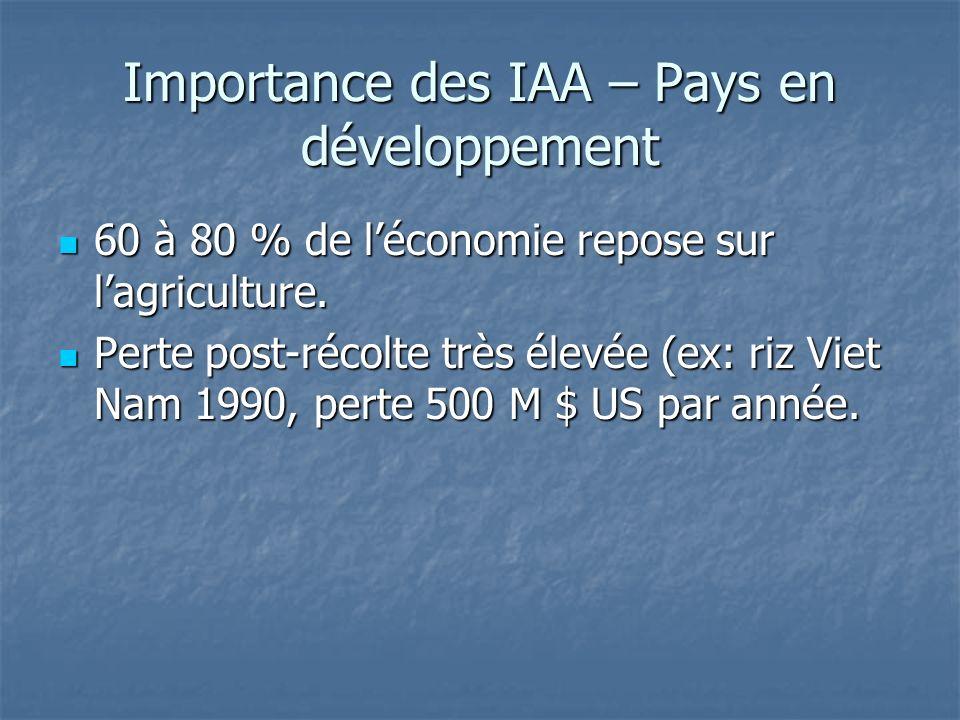 Importance des IAA – Pays en développement 60 à 80 % de léconomie repose sur lagriculture. 60 à 80 % de léconomie repose sur lagriculture. Perte post-