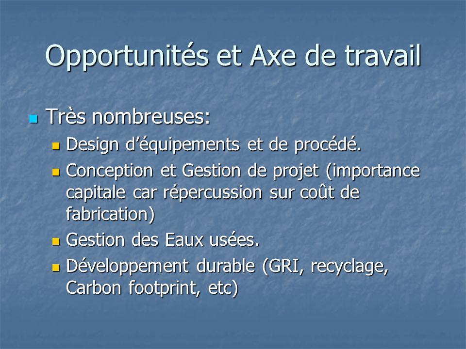 Opportunités et Axe de travail Très nombreuses: Très nombreuses: Design déquipements et de procédé. Design déquipements et de procédé. Conception et G