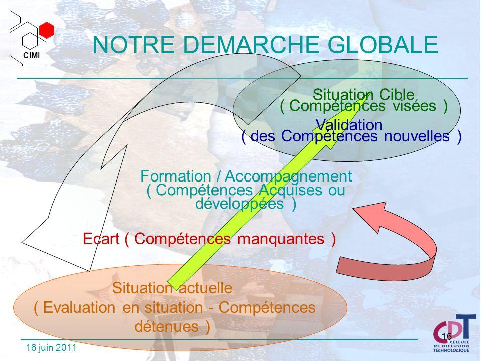 CIMI CIMI 16 juin 2011 16 NOTRE DEMARCHE GLOBALE Situation Cible ( Compétences visées ) Situation actuelle ( Evaluation en situation - Compétences dét