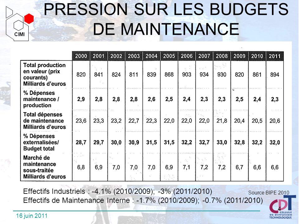 CIMI CIMI 16 juin 2011 4 PRESSION SUR LES BUDGETS DE MAINTENANCE Effectifs Industriels : -4.1% (2010/2009); -3% (2011/2010) Effectifs de Maintenance I