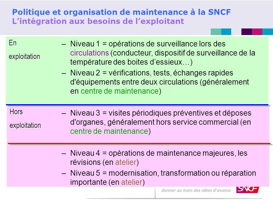 Horsexploitation Enexploitation Politique et organisation de maintenance à la SNCF Lintégration aux besoins de lexploitant –Niveau 1 = opérations de s