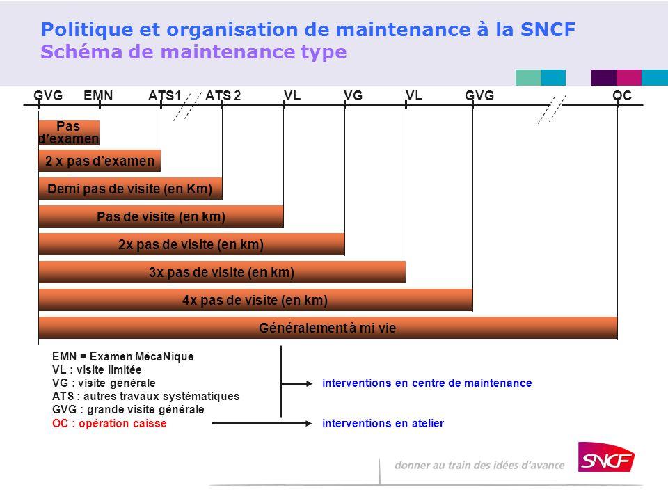 Politique et organisation de maintenance à la SNCF Schéma de maintenance type Pas dexamen 2 x pas dexamen Demi pas de visite (en Km) Pas de visite (en