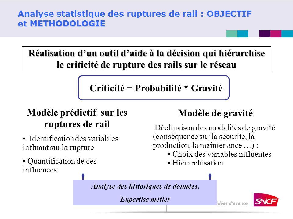BJECTIF et METHODOLOGIE Analyse statistique des ruptures de rail : OBJECTIF et METHODOLOGIE Réalisation dun outil daide à la décision qui hiérarchise