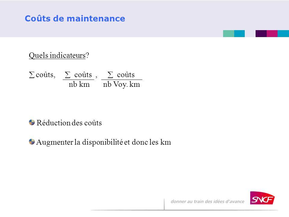 Coûts de maintenance Quels indicateurs? coûts, coûts, coûts nb km nb Voy. km Réduction des coûts Augmenter la disponibilité et donc les km