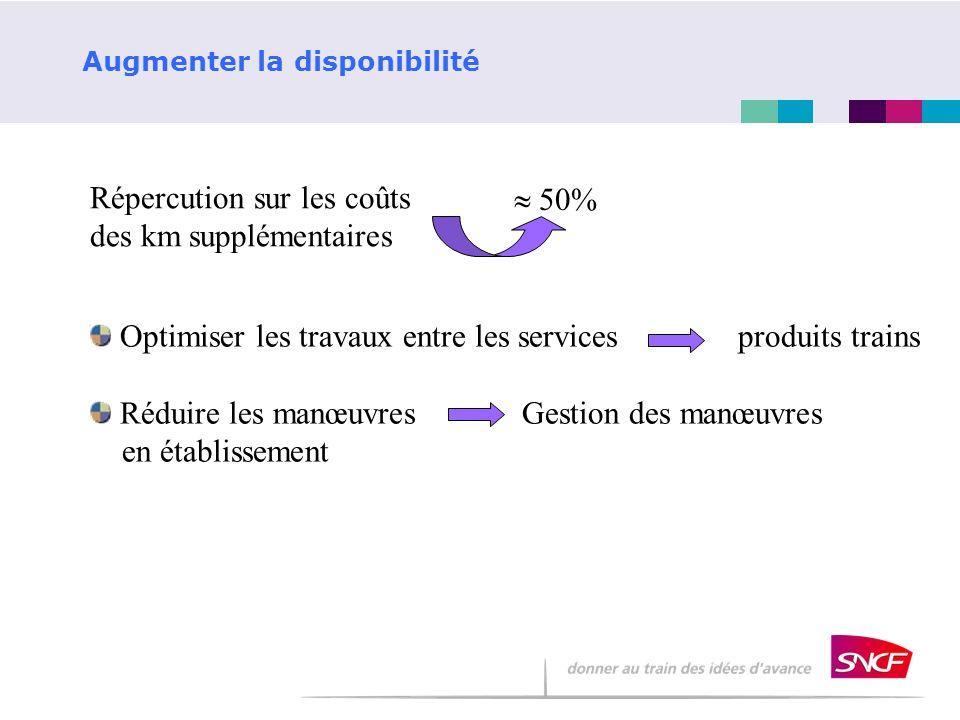 Augmenter la disponibilité Répercution sur les coûts des km supplémentaires 50% Optimiser les travaux entre les services produits trains Réduire les m