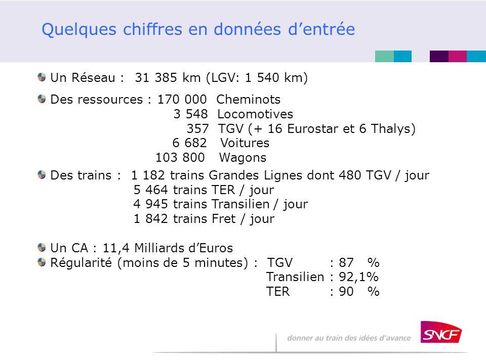 Quelques chiffres en données dentrée Un Réseau : 31 385 km (LGV: 1 540 km) Des ressources : 170 000 Cheminots 3 548 Locomotives 357 TGV (+ 16 Eurostar